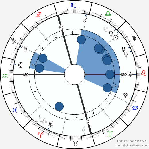 Larry Hagman wikipedia, horoscope, astrology, instagram