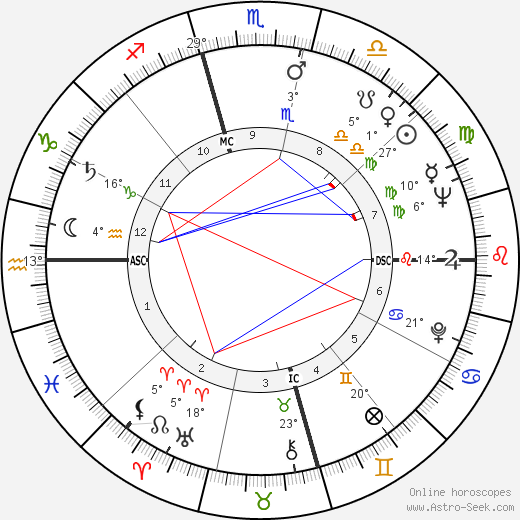Larry Hagman birth chart, biography, wikipedia 2018, 2019