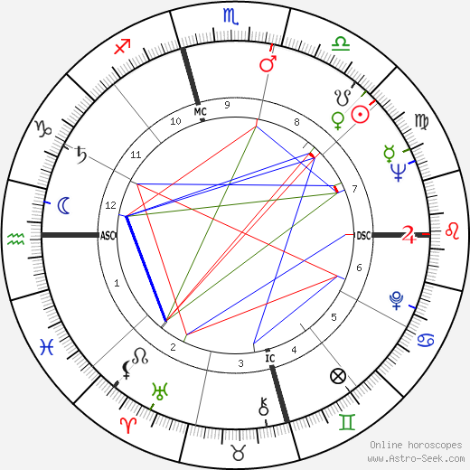 Larry Hagman astro natal birth chart, Larry Hagman horoscope, astrology