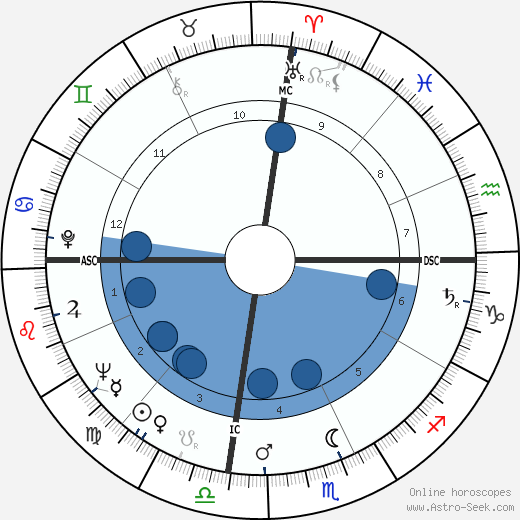 Little Willie Littlefield wikipedia, horoscope, astrology, instagram