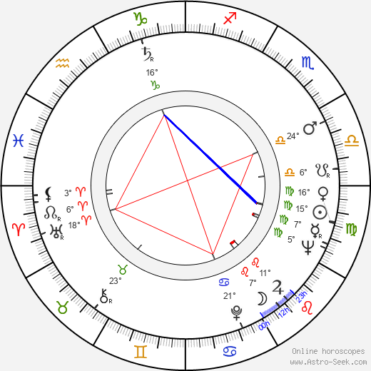 Margaret Tyzack birth chart, biography, wikipedia 2019, 2020