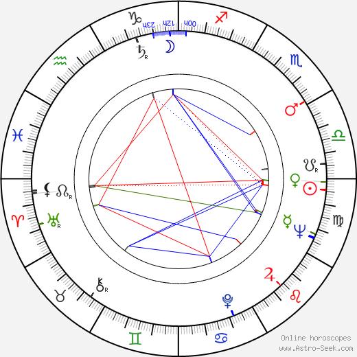 Márta Mészáros tema natale, oroscopo, Márta Mészáros oroscopi gratuiti, astrologia