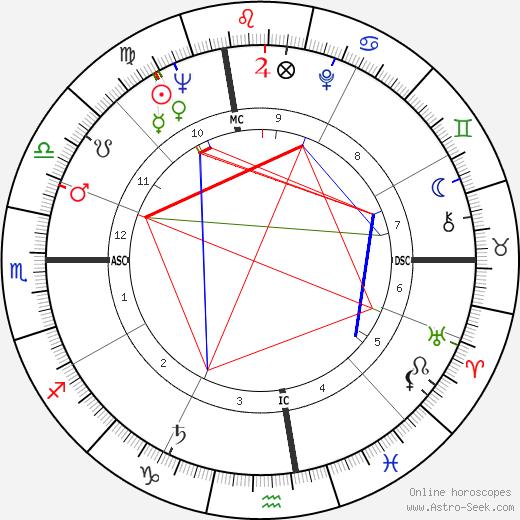 Mitzi Gaynor astro natal birth chart, Mitzi Gaynor horoscope, astrology