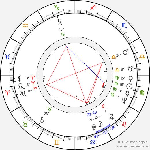 Narciso Busquets birth chart, biography, wikipedia 2020, 2021
