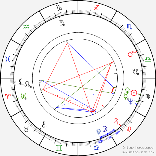 Narciso Busquets birth chart, Narciso Busquets astro natal horoscope, astrology