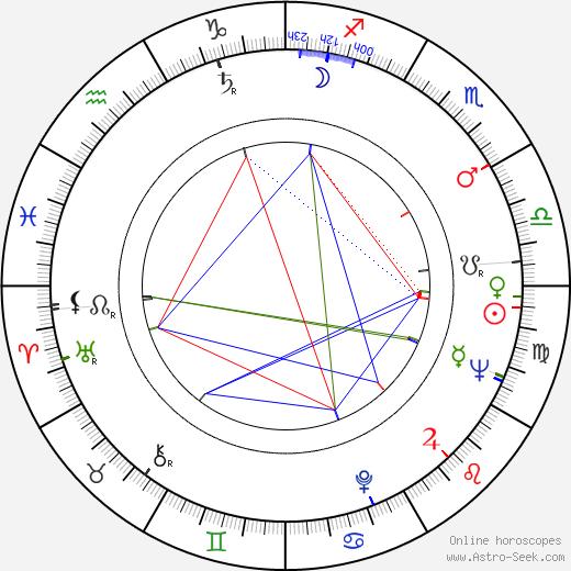 Otakar Krivánek birth chart, Otakar Krivánek astro natal horoscope, astrology