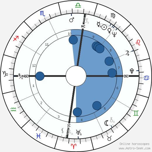 Paulo Maluf wikipedia, horoscope, astrology, instagram