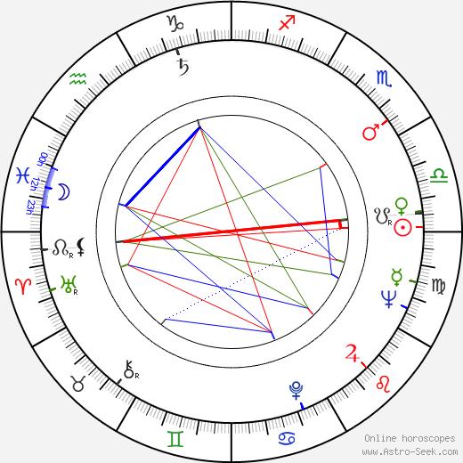 Peter Woodthorpe astro natal birth chart, Peter Woodthorpe horoscope, astrology