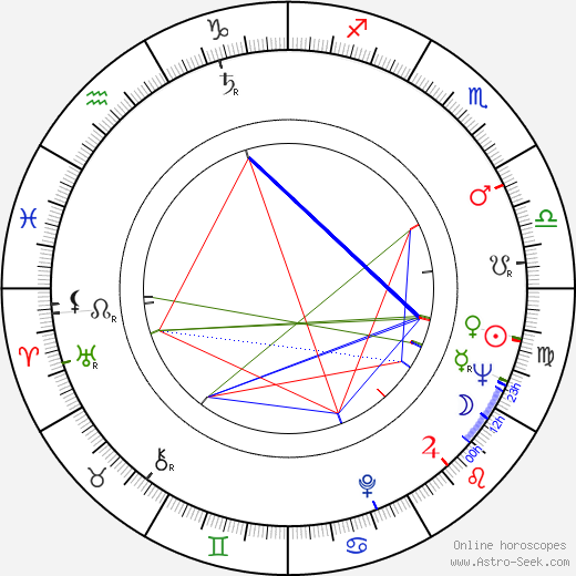 Philip Baker Hall astro natal birth chart, Philip Baker Hall horoscope, astrology