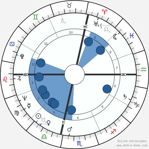 Robert Haillet wikipedia, horoscope, astrology, instagram
