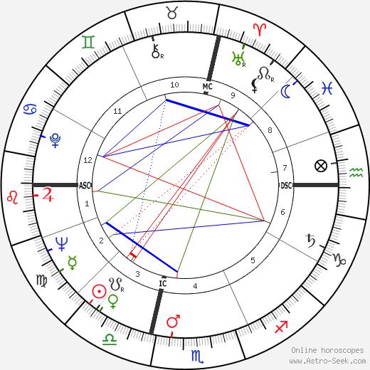 Robert Haillet tema natale, oroscopo, Robert Haillet oroscopi gratuiti, astrologia