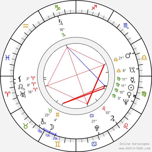 Robert Levine birth chart, biography, wikipedia 2019, 2020