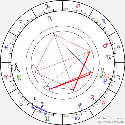 Robert Levine birth chart, Robert Levine astro natal horoscope, astrology