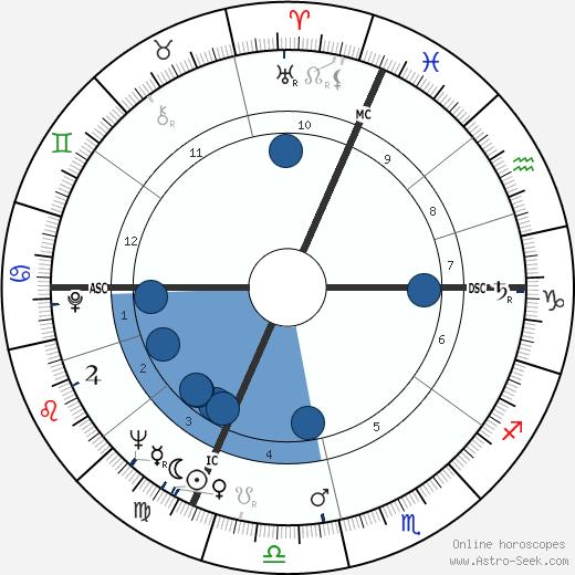 Roger Planchon wikipedia, horoscope, astrology, instagram