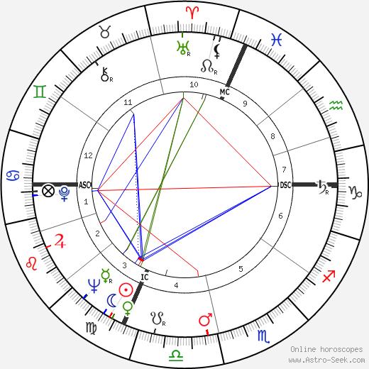 Роже Планшон Roger Planchon день рождения гороскоп, Roger Planchon Натальная карта онлайн