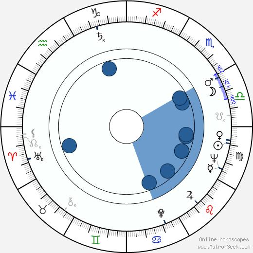 Rudi Strahl wikipedia, horoscope, astrology, instagram