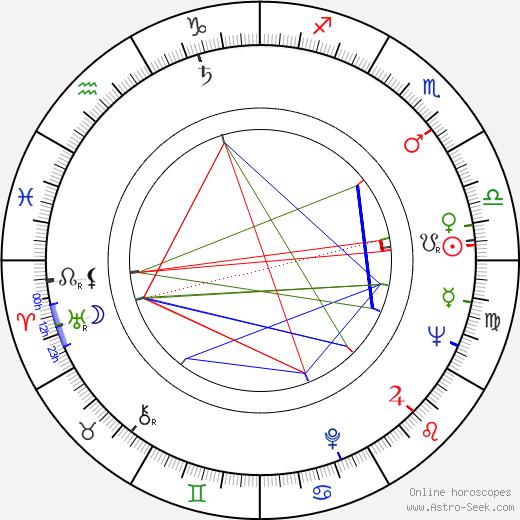 Shirô Moritani birth chart, Shirô Moritani astro natal horoscope, astrology