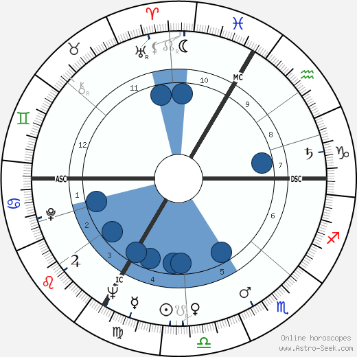 Stanislas Dombeck wikipedia, horoscope, astrology, instagram