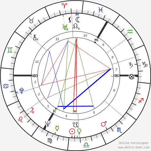 Stanislas Dombeck tema natale, oroscopo, Stanislas Dombeck oroscopi gratuiti, astrologia