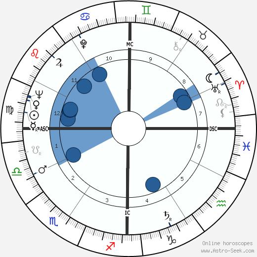 Sunny von Bülow wikipedia, horoscope, astrology, instagram