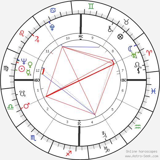 Sunny von Bülow astro natal birth chart, Sunny von Bülow horoscope, astrology