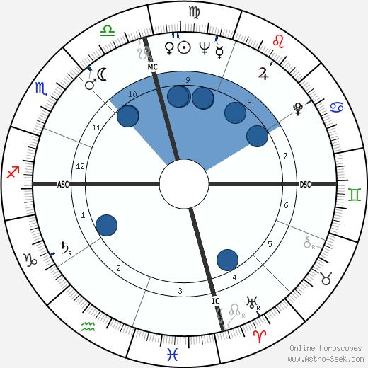 Tommy Blake wikipedia, horoscope, astrology, instagram