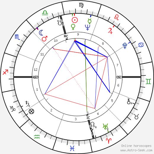 Tommy Blake birth chart, Tommy Blake astro natal horoscope, astrology