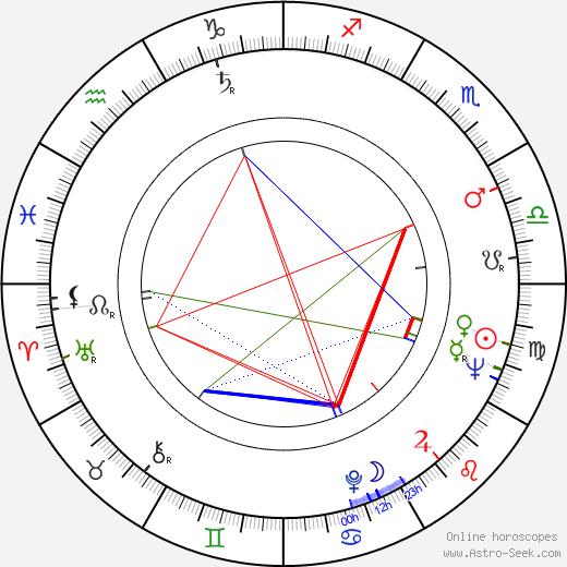 Victor Garrivier birth chart, Victor Garrivier astro natal horoscope, astrology