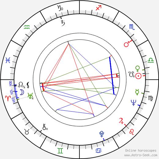 Wlodzimierz Musial birth chart, Wlodzimierz Musial astro natal horoscope, astrology