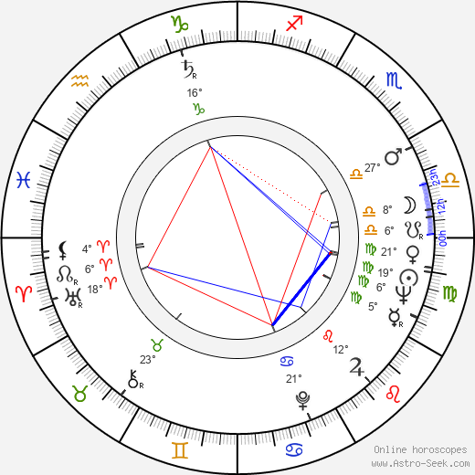 Yôji Yamada birth chart, biography, wikipedia 2019, 2020