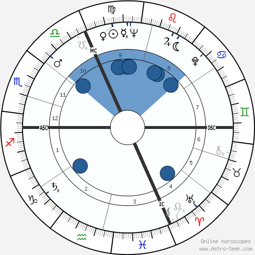 Zoltán Latinovits wikipedia, horoscope, astrology, instagram