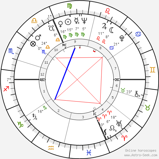 Zoltán Latinovits birth chart, biography, wikipedia 2019, 2020