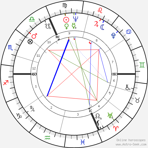 Zoltán Latinovits birth chart, Zoltán Latinovits astro natal horoscope, astrology