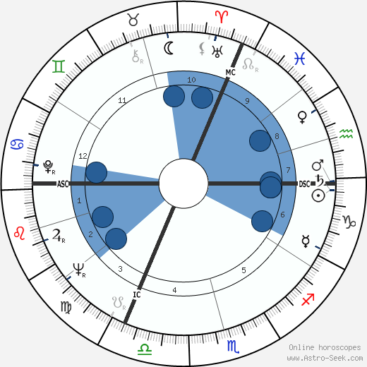 Alain Jessua wikipedia, horoscope, astrology, instagram