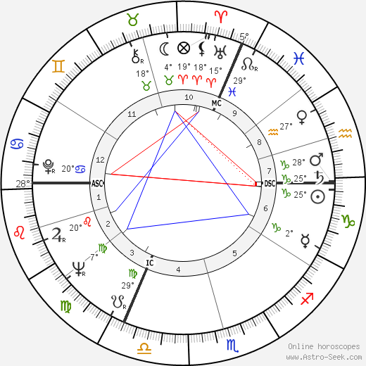 Alain Jessua birth chart, biography, wikipedia 2019, 2020
