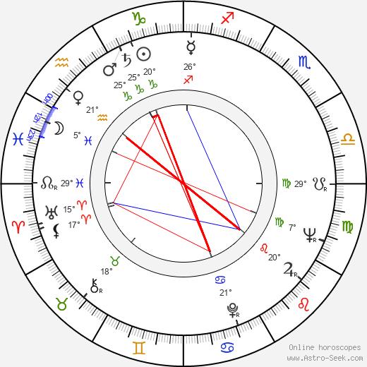 Alfonso Arau birth chart, biography, wikipedia 2019, 2020