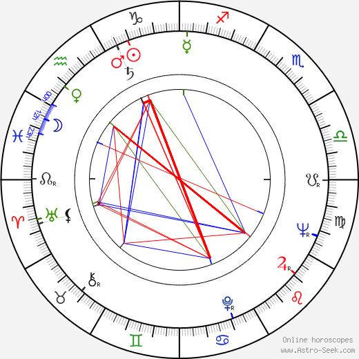 Alfonso Arau birth chart, Alfonso Arau astro natal horoscope, astrology