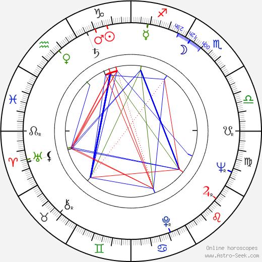 Antti Tarkiainen astro natal birth chart, Antti Tarkiainen horoscope, astrology