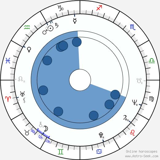 Christa Berndl wikipedia, horoscope, astrology, instagram