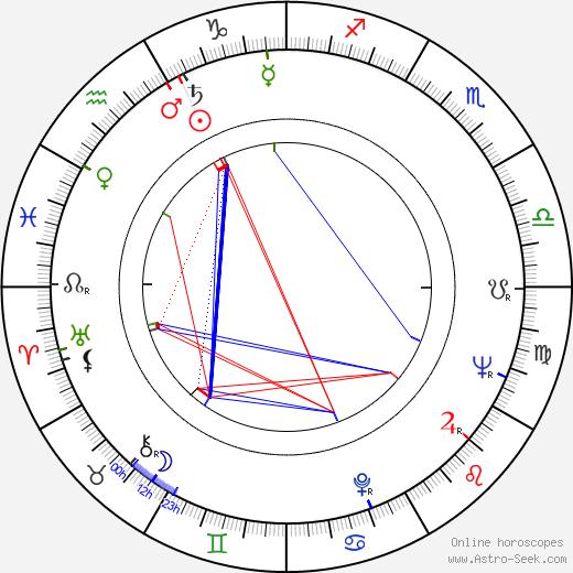 Christa Berndl birth chart, Christa Berndl astro natal horoscope, astrology