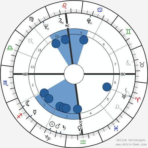 Chuck Noll horoscope, astrology, sign, zodiac, date of birth, instagram