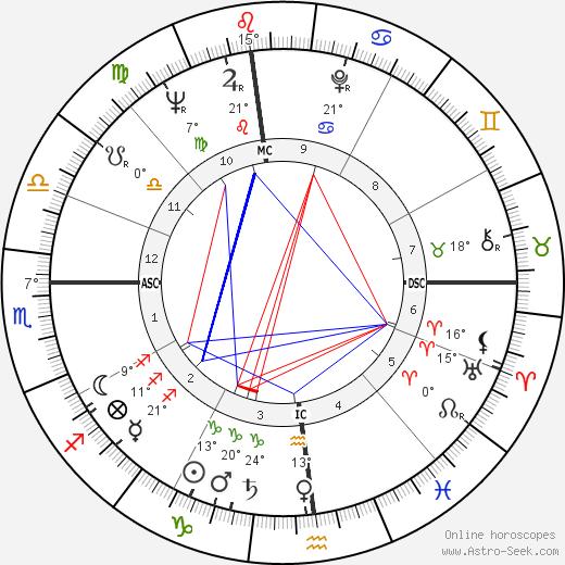 Chuck Noll birth chart, biography, wikipedia 2017, 2018