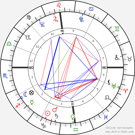 Chuck Noll astro natal birth chart, Chuck Noll horoscope, astrology