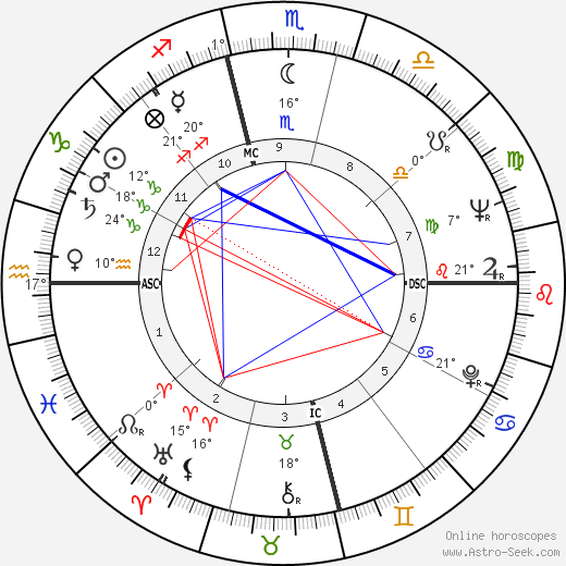 Dabney Coleman birth chart, biography, wikipedia 2018, 2019