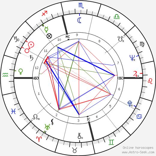 Dabney Coleman astro natal birth chart, Dabney Coleman horoscope, astrology