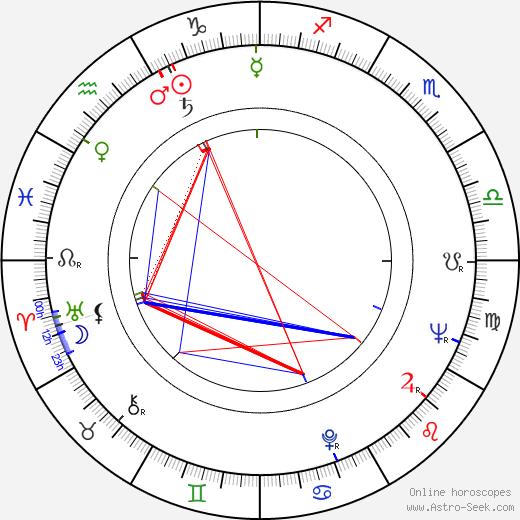 Dean Smith birth chart, Dean Smith astro natal horoscope, astrology
