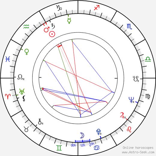 Dieter Kirchlechner birth chart, Dieter Kirchlechner astro natal horoscope, astrology