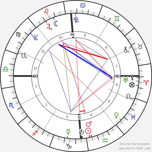 Don Berry tema natale, oroscopo, Don Berry oroscopi gratuiti, astrologia