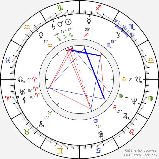 Donald Peterman birth chart, biography, wikipedia 2018, 2019