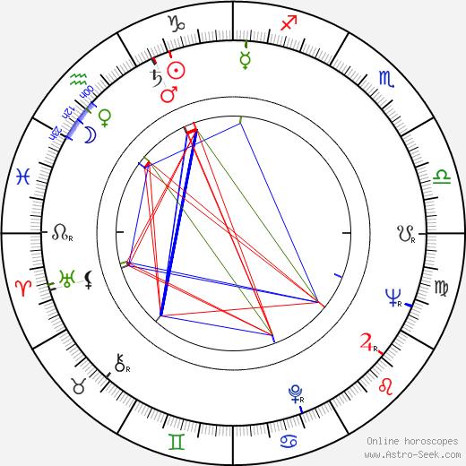 Elaine Devry birth chart, Elaine Devry astro natal horoscope, astrology
